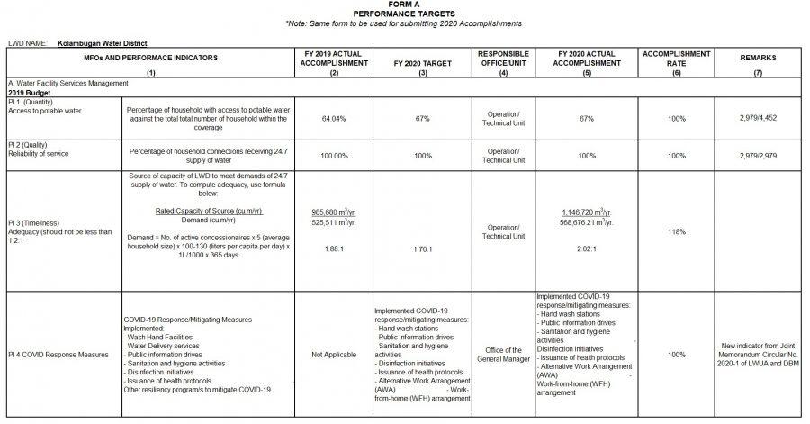 Performance Accomplishments CY 2020 Form A1